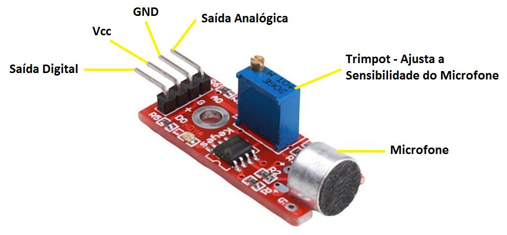 Detalhamento do Sensor de Som