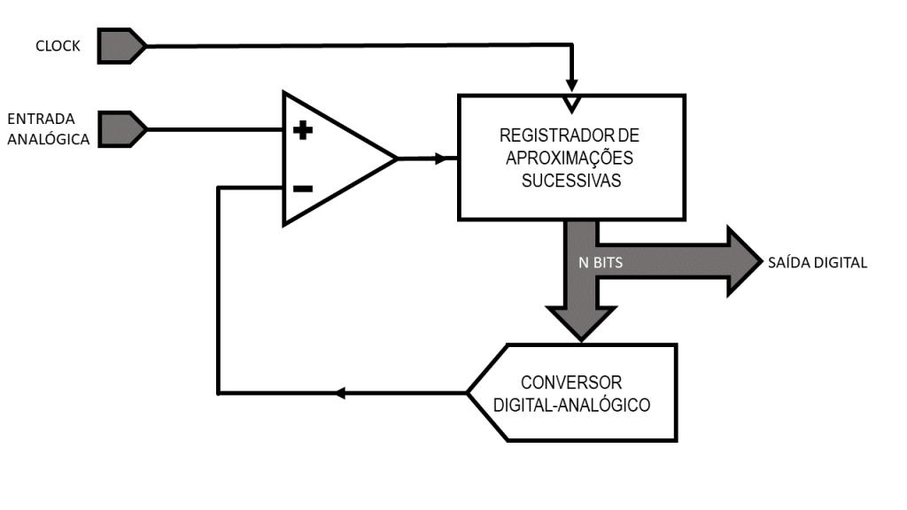 Blog-Eletrogate-SAR-ADC