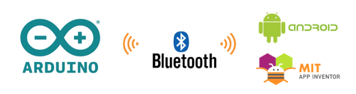 Blog-Eletrogate-Arduino-AppInventor-Tecnologias
